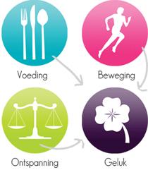 Voeding, beweging, ontspanning en geluk